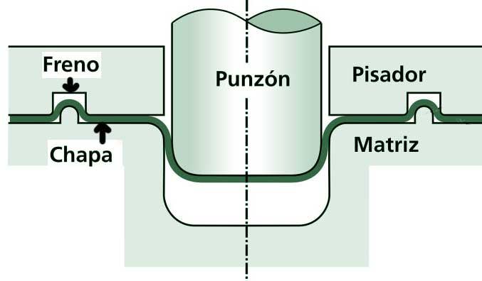 infografia proceso de estampacion de chapa metálica